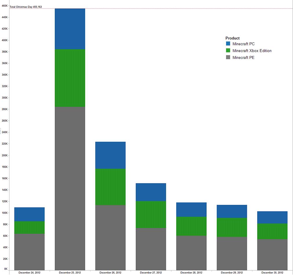 Minecraft statistiche