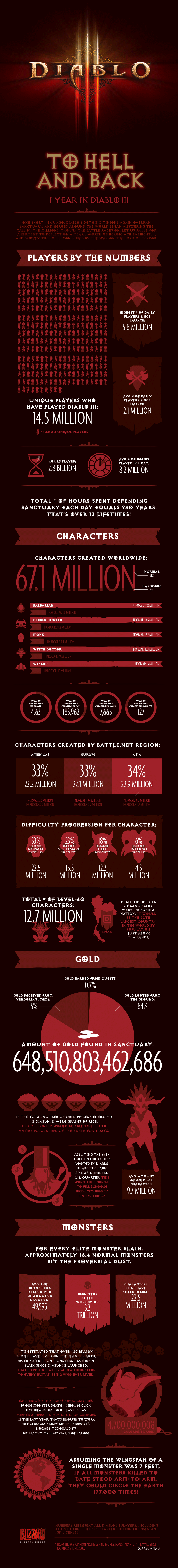diablo-iii-infografica-statistiche-primo-anno