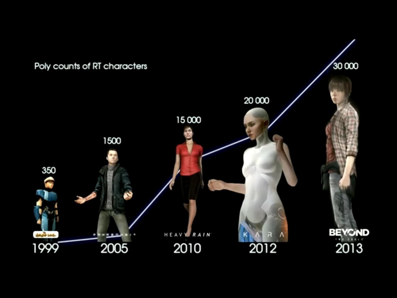 Quantic Dreams a febbraio presentò questo grafico sui poligoni presenti nei suoi giochi, dal 1999 ai giorni nostri (o giù di li)  il baldo in avanti è stato di tipo quantistico...