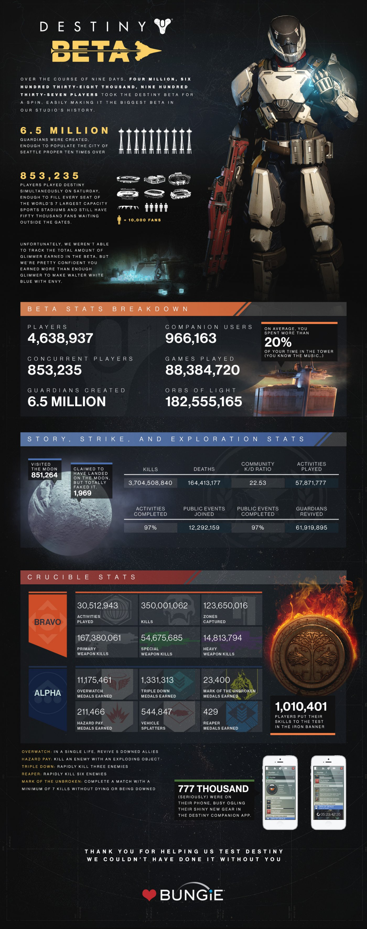 destiny beta_infographic_largelarge_jpg