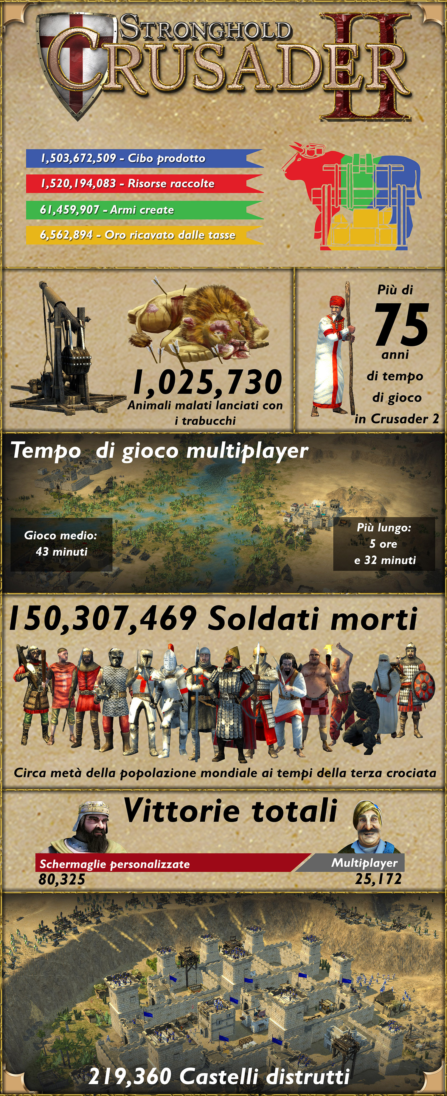 stronghold crusader 2 infographic