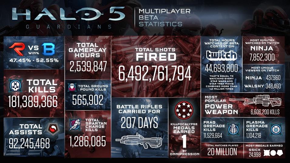 Halo 5 Beta Statistics 02042015
