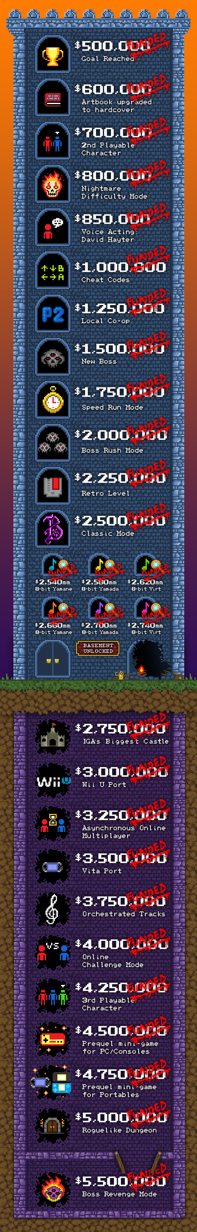 bloodstained stretch goals final