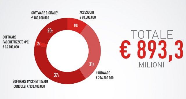 Mercato Italiano 2015