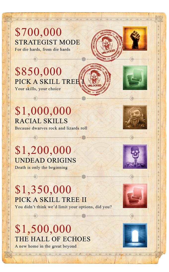 Divinity Original Sin 2 primi stretch goals