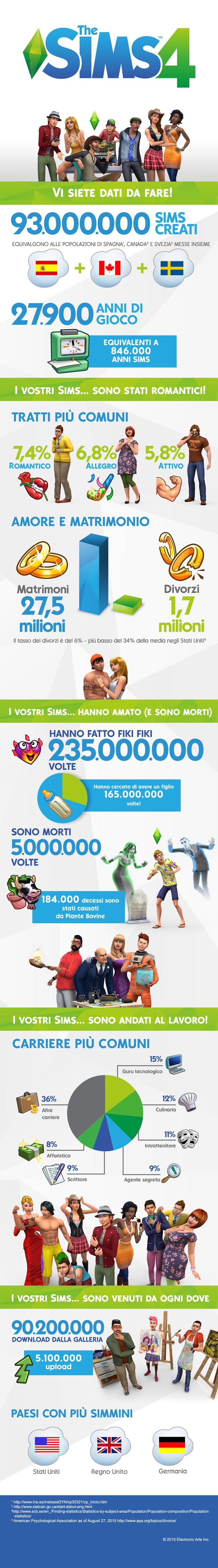 the sims 4 infografica