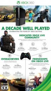 Xbox 360, Microsoft diffonde infografica per i 10 anni della console