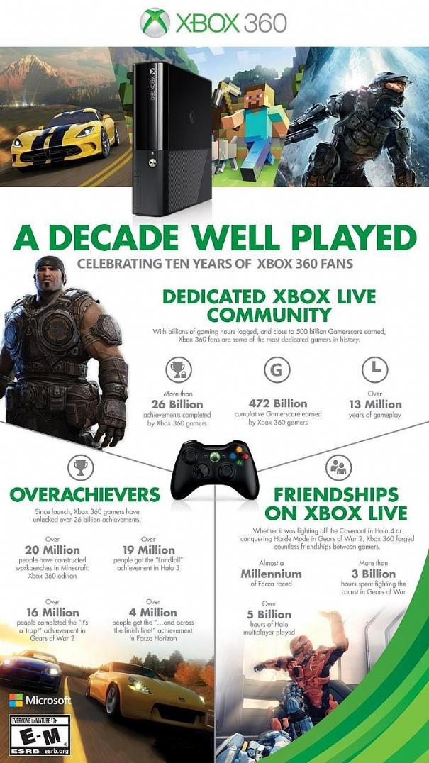 Xbox 360 infografica per i 10 anni