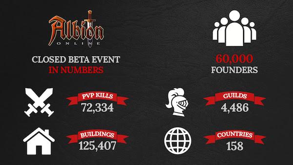 Infografica Albion Online