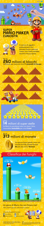 Infographic_WiiU_SuperMarioMaker_itIT