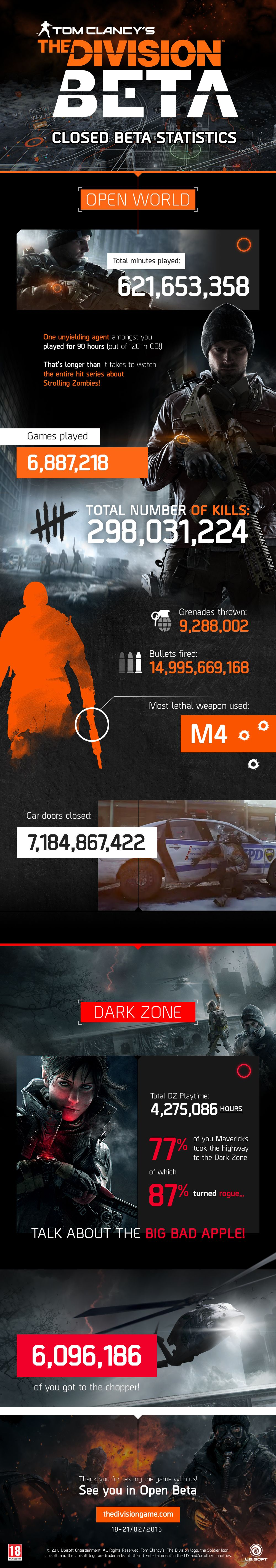 the_division_closed_beta_infographic