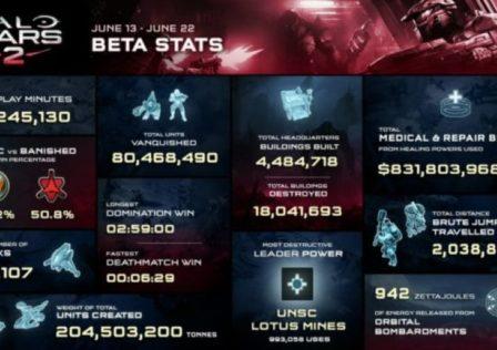 Halo Wars 2 beta infografica