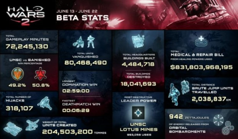 Halo Wars 2 beta infografica