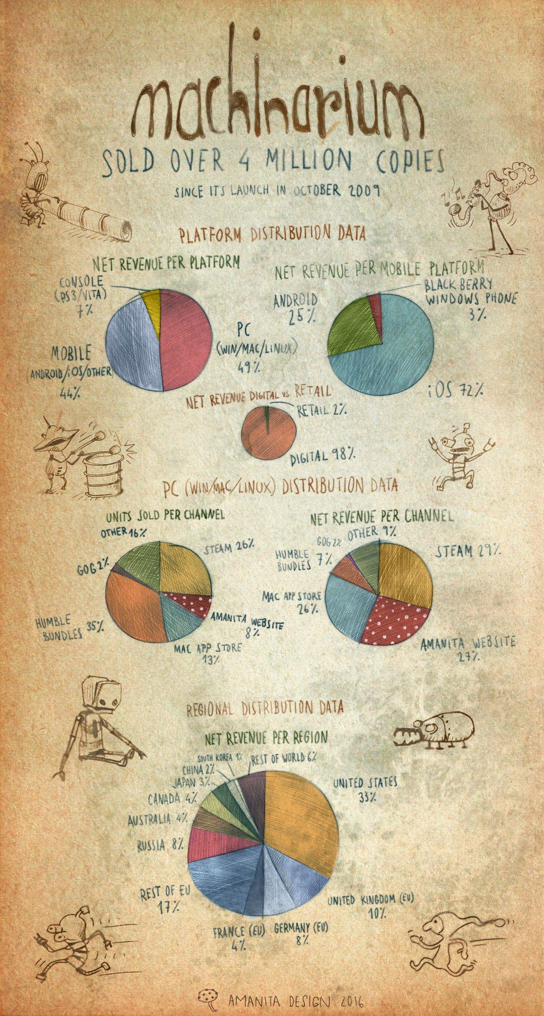 machinarium infografica 4 milioni di copie vendute