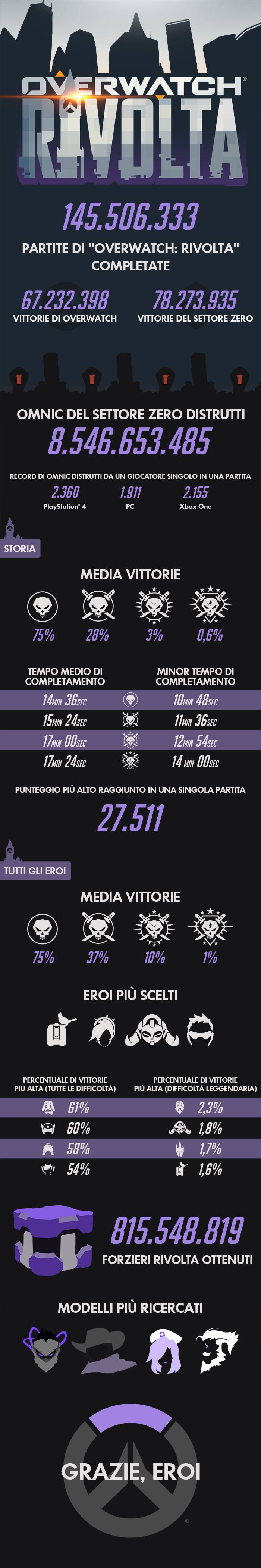 overwatch infografica evento 2017