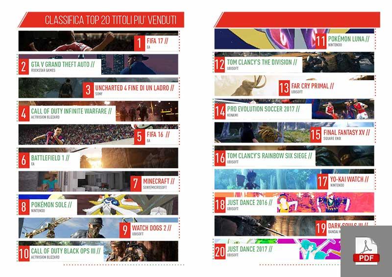 I videogiochi in Italia nel 2016