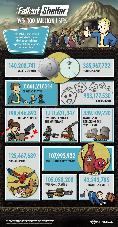 FalloutShelter_100MillionUsers_Infographic-03-EN