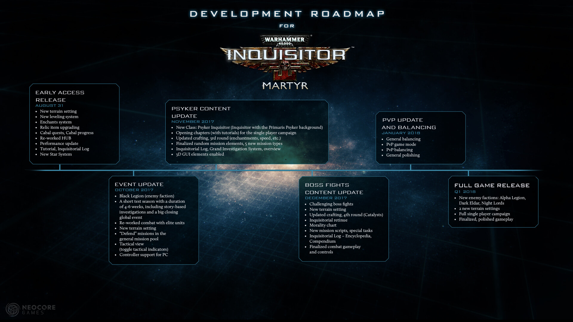 Warhammer 40,000 Inquisitor Martyr road map