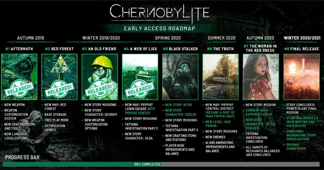 Chernobylite roadmap